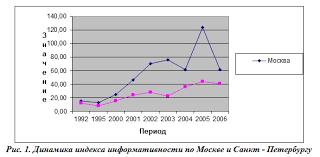 Нестандартная занятость и российский рынок труда курсовая cкачать Нестандартная занятость и российский рынок труда курсовая описание