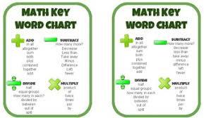 Key Chart Math Key Word Pocket Chart