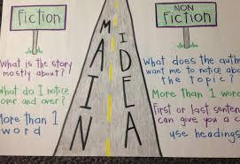 Fiction Vs Nonfiction Anchor Chart 11 Fiction And Nonfiction Main Idea Anchor Chart Picture