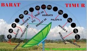 Hasil gambar untuk arah satelite