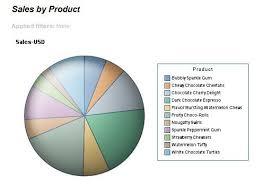 Sas Web Report Studio Who Stole My Pie Chart