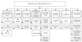 Федеральные региональные и местные налоги Реферат страница  Классификация налогов в Российской Федерации