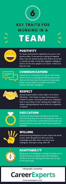Good Work Traits 6 Key Traits For Working In A Team