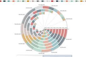 Dex Java Data Visualization