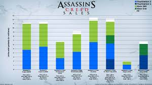 Sales Chart Assassins Creed Sales Chart Imgur