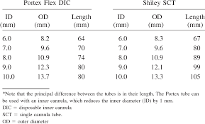Shiley Trach Tube Size Chart Dimensions Of Portex Flex Dic And Shiley Sct Tracheostomy