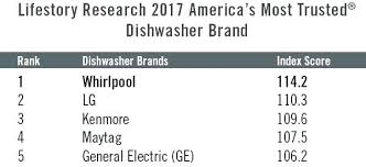 dishwasher reviews 2016. Consumer Reports Best Dishwasher 2016 Brands Reviews