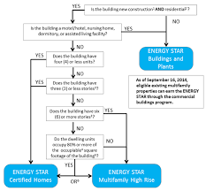 Building Eligibility About Energy Star Energy Star