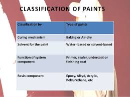 Image Art Etc Classification Of Paints 4 Eggtartme Paints And Its Types