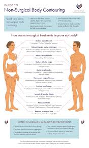 non surgical body contouring includes much more than fat reduction today you have options to smooth cellulite tighten skin rejuvenate l tissues