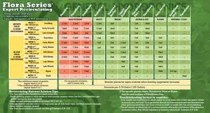 General Hydroponics Ppm Chart General Hydroponics Flora Gro Nutrient
