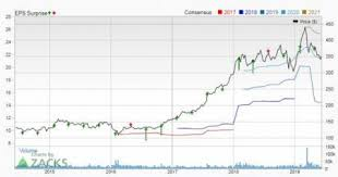 Consensus Chart Bear Of The Day Boeing Ba Investing Com