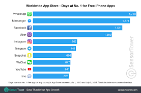 Chart App Iphone These Apps And Games Have Spent The Most Time At No 1