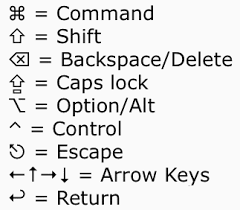 The Mac Menu Symbols Keyboard Symbols Explained