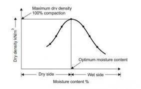 Moisture Content Soil Moisture Content Dry Density Relationship