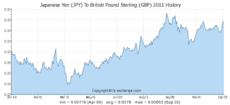 Yen To Myr Chart Japanese Yen Jpy To British Pound Sterling Gbp History