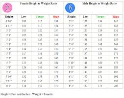 Weight Male Child Online Charts Collection