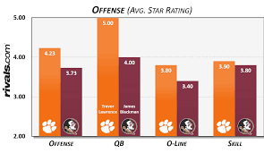 2019 Florida State At Clemson Preview Depth Chart