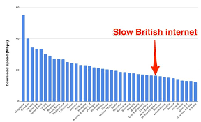 This Graph Ranks Countries By Their Internet Speed