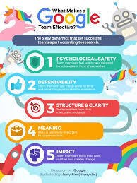 How To Be Successful At Work The Results Of Googles Team Effectiveness Research Will Make You