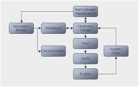Warehouse Management Process Flow Chart Ppt Purchase Order Process Online Charts Collection