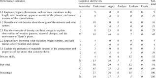 Cognitive Skill Levels Of Nys Earth Science Core Curriculum
