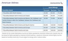 Barclays Hawaiian Air Credit Card Million Mile Secrets