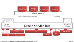 Oracle Service Bus Osb For The Busy It Professonial