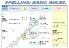 Grammar Rules Chart Spelling Basic Rules Grammar Guide In A Chart Format 2