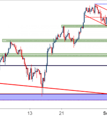 Nasdaq Vs Dow Chart Dow Jones Grinds At Support Will Bulls Respond Nasdaq