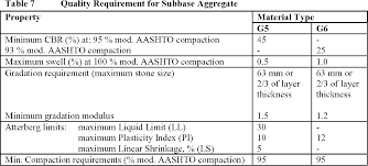 Table 7 From Stiffness Strength And Performance Of Unbound