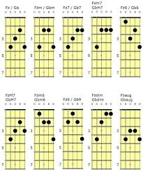 Banjo Chord Chart Template D Tuning – Freetruth.info