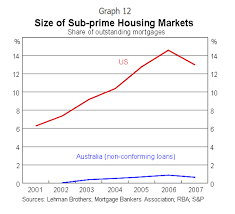 Enterprise Size Comparison Chart Chart Comparison Of U S And Australian Housing Prices