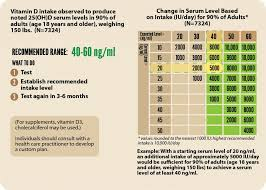 Vitamin D Dosage Chart Serum Level Vs Intake Grassrootshealth
