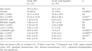 Autoimmune Hepatitis Aih With An Acute Pattern Of