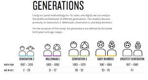 Age Generation Chart Generations By Year Generation 2019 10 25