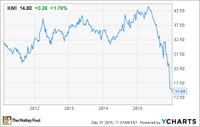 Kinder Morgan Stock Chart Will 2016 Be Kinder Morgan Inc S Best Year Yet The