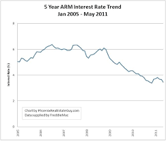 Mortgage Interest Rates Trend Chart 5 Year Arm Mortgage