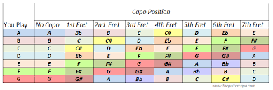 Capo Transpose Chart Nicely Formatted Guitar Capo Chart Easy To Print For