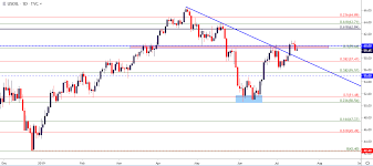 Oil Price Outlook Wti Crude Oil Price Action Builds Bear Flag