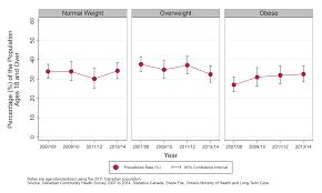 Bmi Categories Public Health Sudbury Districts Body Mass Index Adjusted