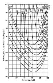 Sulfuric Acid Vapor Pressure Chart Solved Chemical Engineering Question Enthalpy Concentrat