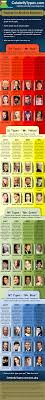 Celebrity Personality Types Celebrity Types Typology For Absolute Beginners Infographic