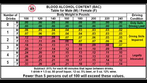 Blood Alcohol Content Chart How To Drink Responsibly And Stay Below Legal Limits
