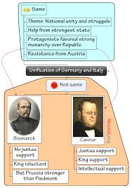 model answers world history set league of nations unification vs unification