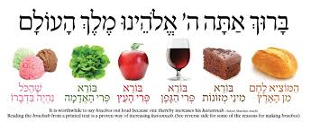 Brachot Chart The Brachot Of Food Food Reading Teaching