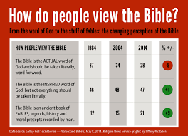 The Decline Of Biblical Literalism And The Rise Of