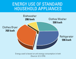 Home Appliance Energy Consumption Chart Dishwasher Electricity Consumption
