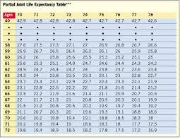 Mandatory Ira Distribution Chart How To Maximize Ira Accumulations