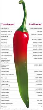 Heat Index Types Of Chili Peppers And Their Heat Index
